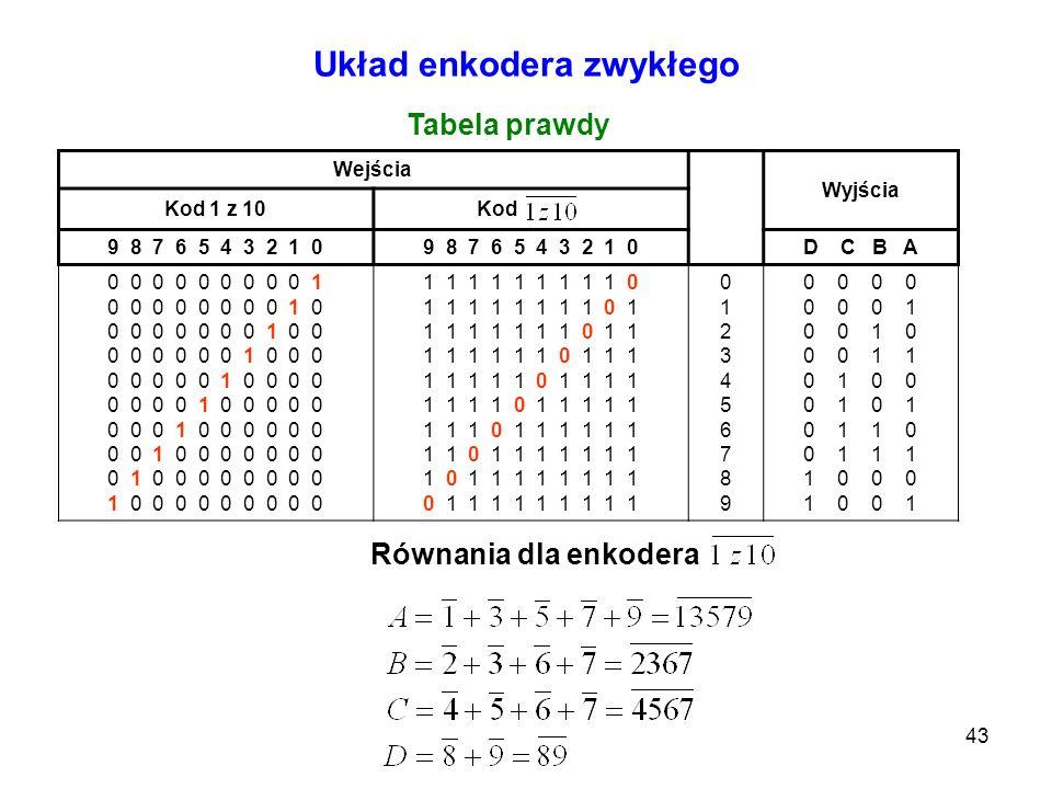 43 Wejścia Wyjścia Kod 1 z 10Kod 9 8 7 6 5 4 3 2 1 0 D C B A 0 0 0 0 0 0 0 0 0 1 0 0 0 0 0 0 0 0 1 0 0 0 0 0 0 0 0 1 0 0 0 0 0 0 0 0 1 0 0 0 0 0 0 0 0