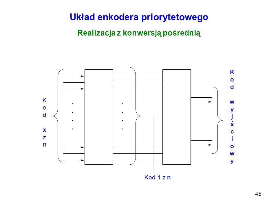 45 Układ enkodera priorytetowego Kod 1 z n................ Kod xznKod xzn Kod wyjściowyKod wyjściowy Realizacja z konwersją pośrednią