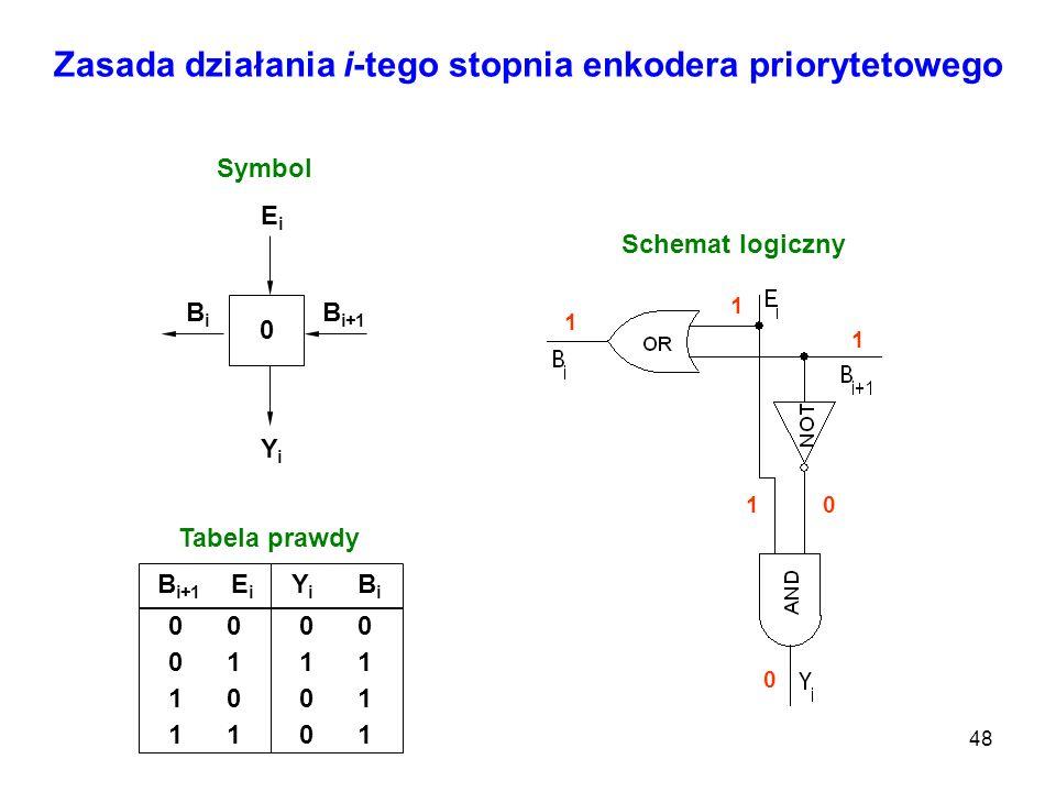 48 Zasada działania i-tego stopnia enkodera priorytetowego B i+1 0 YiYi BiBi EiEi Symbol B i+1 E i Y i B i 0 0 1 1 0 1 0 1 0 1 Tabela prawdy Schemat l