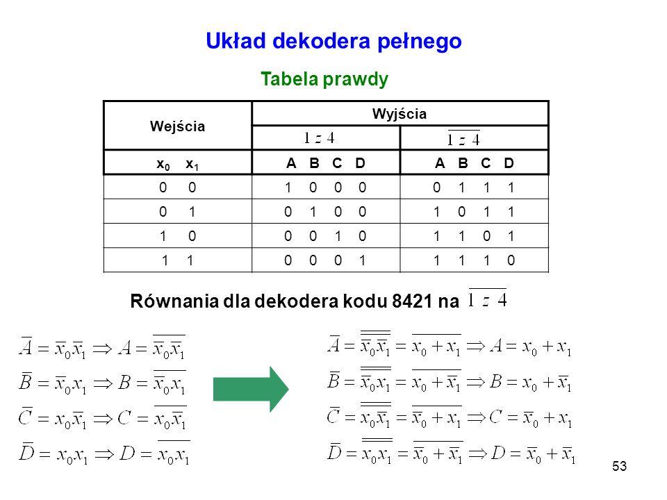 53 Wejścia Wyjścia x 0 x 1 A B C D 0 1 0 0 00 1 1 1 0 10 1 0 01 0 1 1 1 00 0 1 01 1 0 1 1 0 0 0 11 1 1 0 Układ dekodera pełnego Tabela prawdy Równania