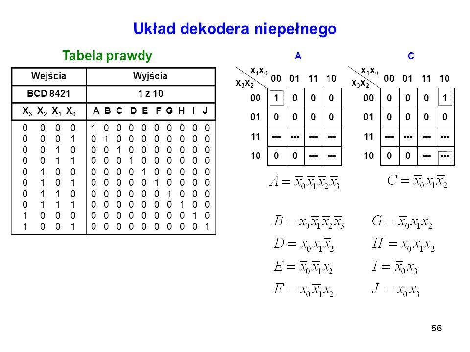 56 Układ dekodera niepełnego Tabela prawdy WejściaWyjścia BCD 84211 z 10 X 3 X 2 X 1 X 0 A B C D E F G H I J 0 0 0 0 0 1 0 0 1 0 0 0 1 1 0 1 0 0 0 1 0