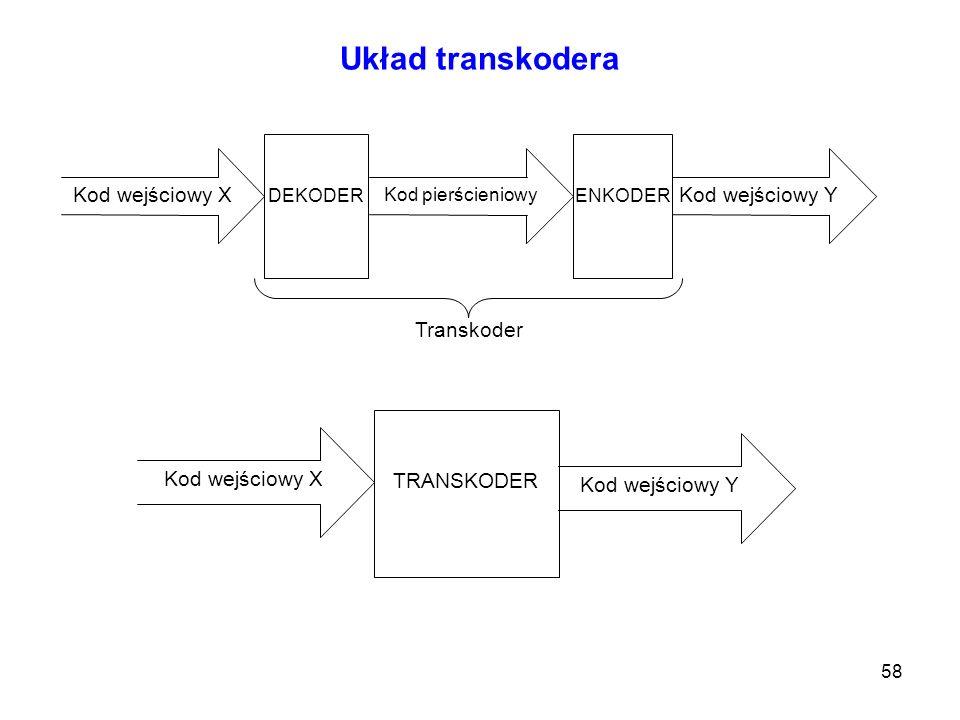 58 Układ transkodera Kod wejściowy X Kod pierścieniowy Kod wejściowy Y DEKODERENKODER Transkoder TRANSKODER Kod wejściowy Y Kod wejściowy X