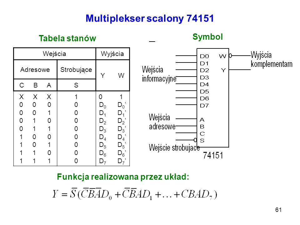 61 Multiplekser scalony 74151 WejściaWyjścia AdresoweStrobujące Y W C B AS X X X 0 0 0 0 0 1 0 1 0 0 1 1 1 0 0 1 0 1 1 1 0 1 1 1 100000000100000000 0