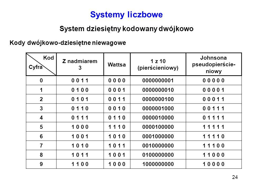 24 Kod Z nadmiarem 3 Wattsa 1 z 10 (pierścieniowy) Johnsona pseudopierście- niowy Cyfra 00 0 1 10 0 00000000010 0 0 0 0 10 1 0 00 0 0 100000000100 0 0