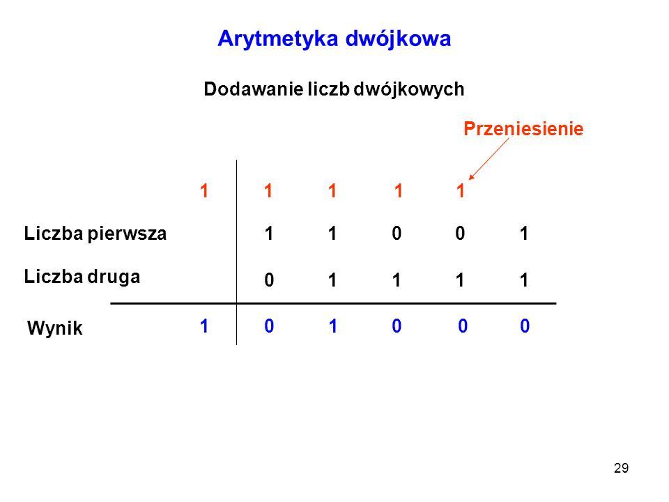 29 Arytmetyka dwójkowa Dodawanie liczb dwójkowych 11001 01111 0 1 0 1 0 1 1 1 0 1 Liczba pierwsza Liczba druga Wynik Przeniesienie 1
