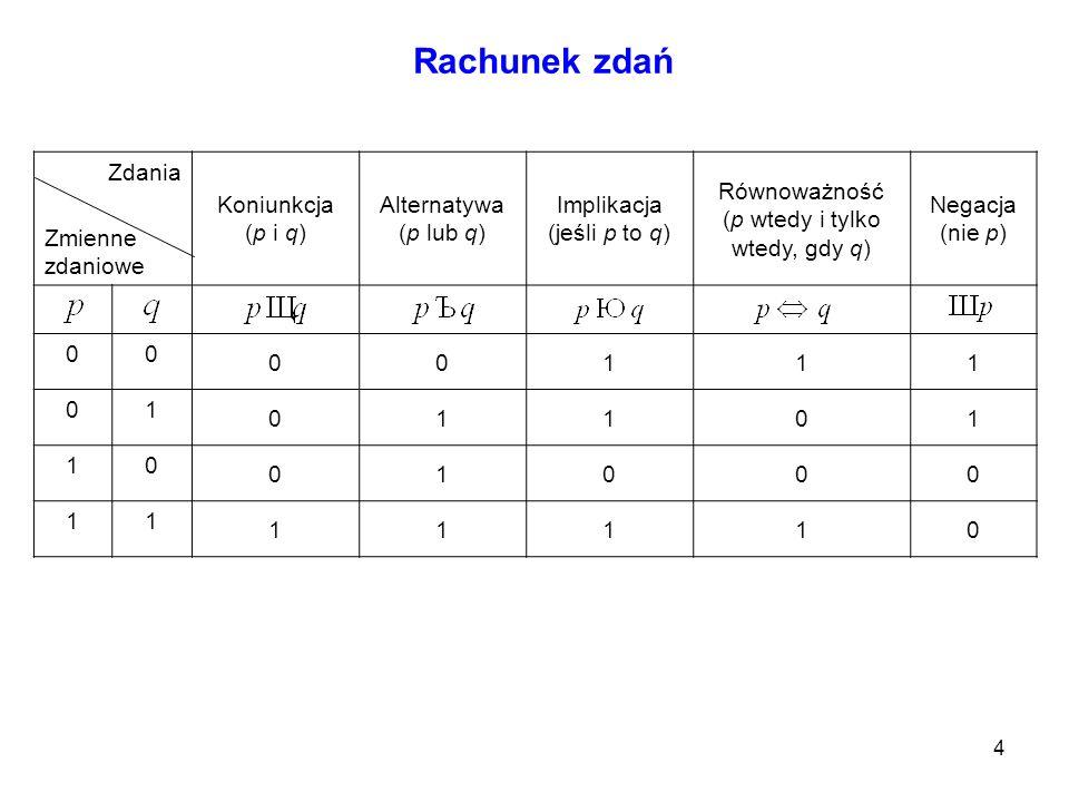 4 Zdania Zmienne zdaniowe Koniunkcja (p i q) Alternatywa (p lub q) Implikacja (jeśli p to q) Równoważność (p wtedy i tylko wtedy, gdy q) Negacja (nie