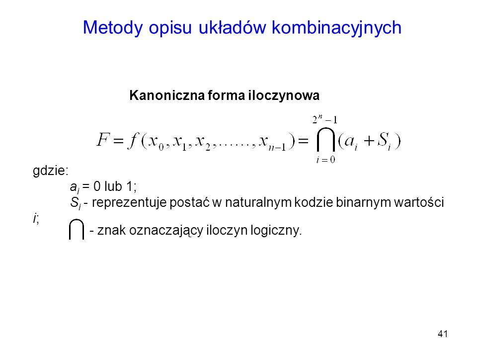 41 Metody opisu układów kombinacyjnych Kanoniczna forma iloczynowa gdzie: a i = 0 lub 1; S i - reprezentuje postać w naturalnym kodzie binarnym wartoś