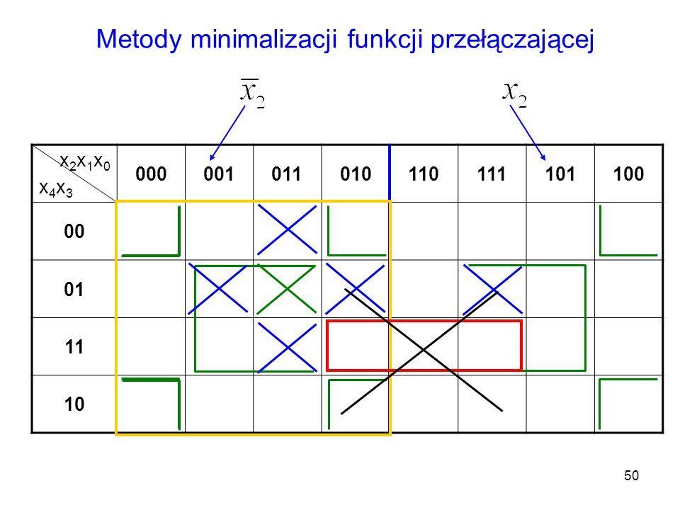 50 x2x1x0x4x3x2x1x0x4x3 000001011010110111101100 00 01 11 10 Metody minimalizacji funkcji przełączającej