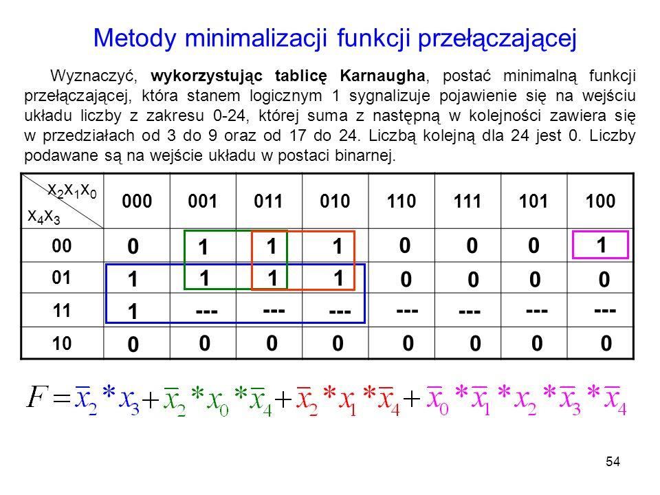 54 x 2 x 1 x 0 x 4 x 3 000001011010110111101100 00 01 11 10 Metody minimalizacji funkcji przełączającej Wyznaczyć, wykorzystując tablicę Karnaugha, po