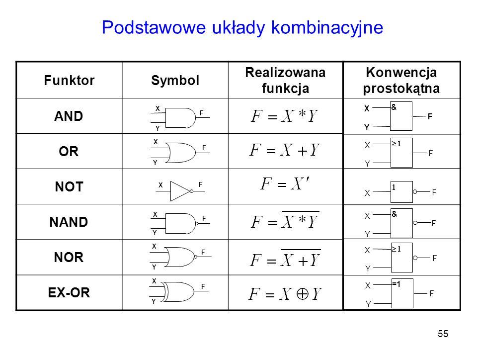 55 FunktorSymbol Realizowana funkcja AND OR NOT NAND NOR EX-OR Podstawowe układy kombinacyjne Y X F Y X F X F X Y F Y X F Y X F Konwencja prostokątna