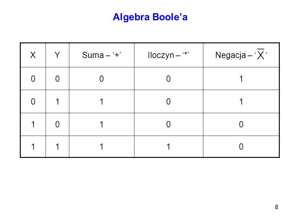 8 XYSuma – +Iloczyn – *Negacja – 00001 01101 10100 11110 Algebra Boolea