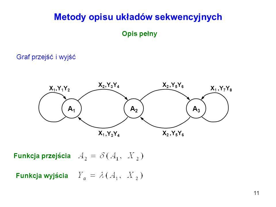 11 Metody opisu układów sekwencyjnych Opis pełny Graf przejść i wyjść A1A1 A2A2 A3A3 X1X1 X2X2 X2X2 X1X1 X1X1 X2X2 Funkcja przejścia,Y 1 Y 2,Y 3 Y 4,Y