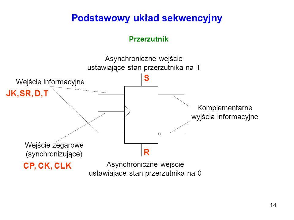 14 Podstawowy układ sekwencyjny Przerzutnik Asynchroniczne wejście ustawiające stan przerzutnika na 1 Asynchroniczne wejście ustawiające stan przerzut