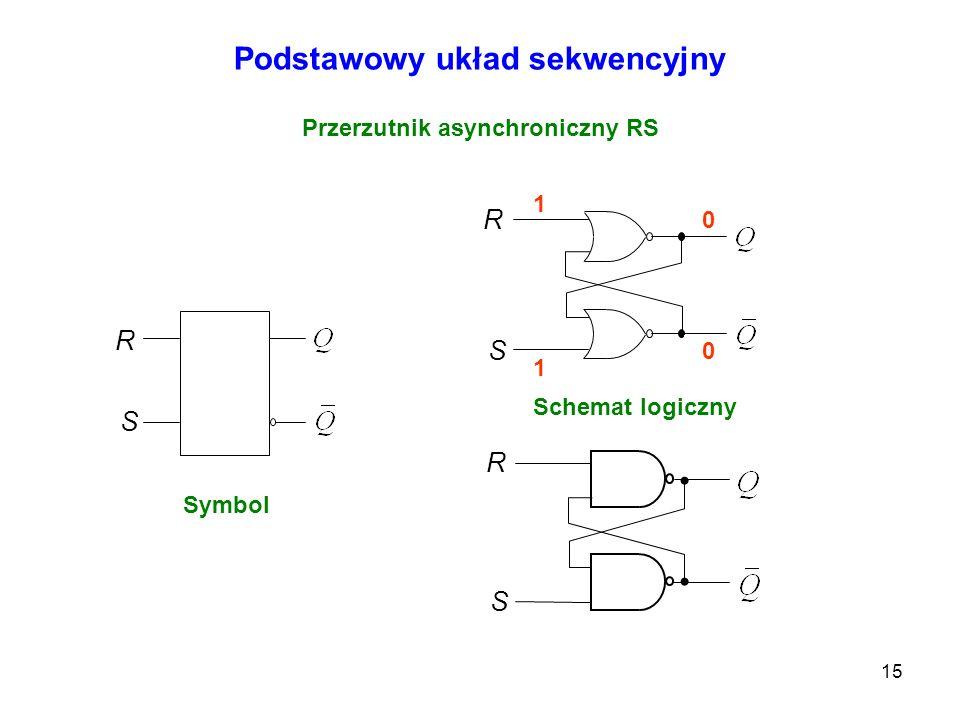 15 1 0 0 1 1 0 Podstawowy układ sekwencyjny Przerzutnik asynchroniczny RS R S R S Symbol Schemat logiczny R S 1 1 0 1 1 0 0 0