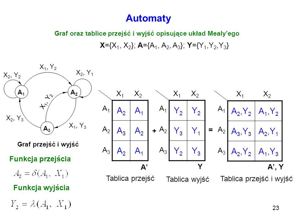 23 Automaty Graf oraz tablice przejść i wyjść opisujące układ Mealyego Y2Y2 X 1, Y 2 X 2, Y 1 X 1, Y 3 X 2, Y 3 X 2, Y 2 A3A3 A2A2 A1A1 Graf przejść i