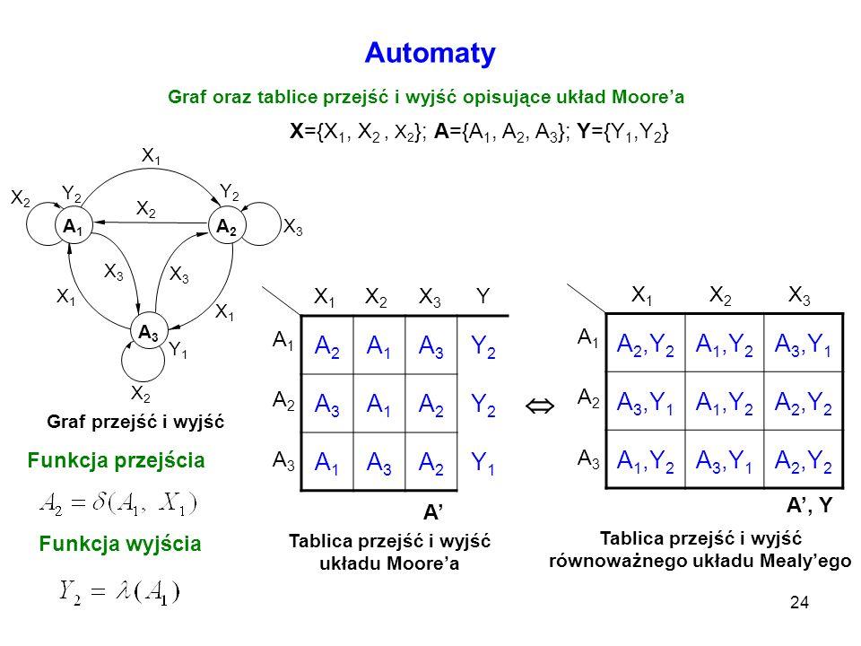24 Automaty Graf oraz tablice przejść i wyjść opisujące układ Moorea Graf przejść i wyjść Funkcja przejścia Funkcja wyjścia A2A2 A1A1 A3A3 Y2Y2 A3A3 A