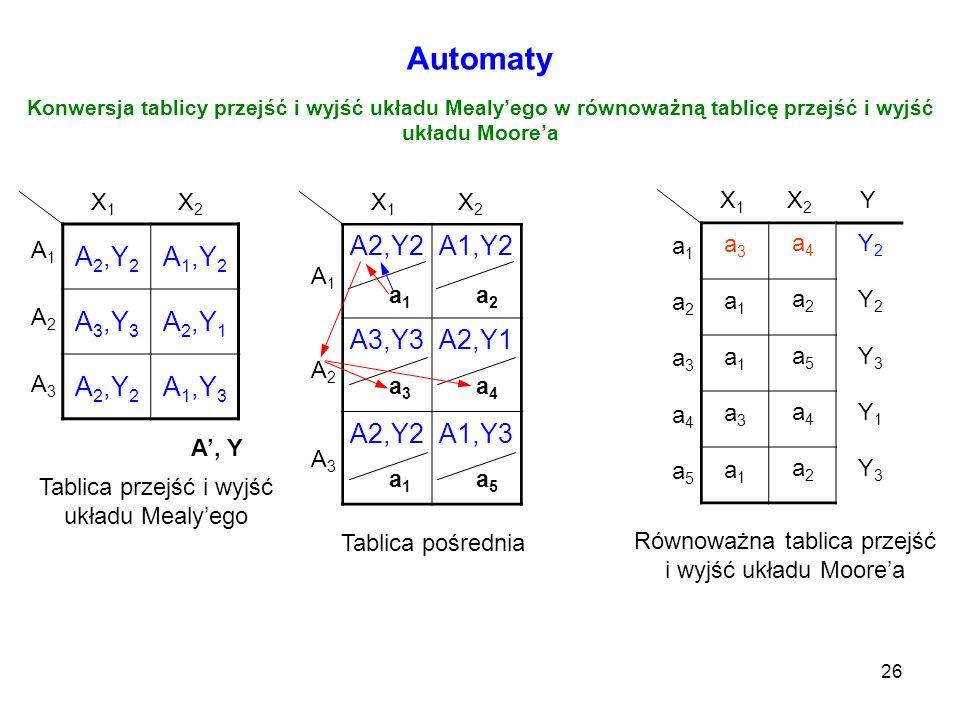 26 Automaty Konwersja tablicy przejść i wyjść układu Mealyego w równoważną tablicę przejść i wyjść układu Moorea A 2,Y 2 A 1,Y 2 A 3,Y 3 A 2,Y 1 A 2,Y