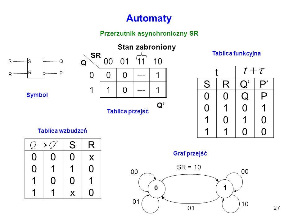 27 Automaty Przerzutnik asynchroniczny SR 00011110 000---1 110 1 Q SR Q Stan zabroniony Tablica przejść t SRQP 00QP 0101 1010 1100 Tablica funkcyjna S