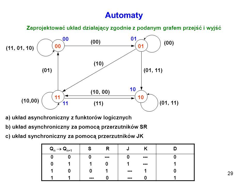 29 Automaty Zaprojektować układ działający zgodnie z podanym grafem przejść i wyjść 0001 1110 (01)(01, 11) (10, 00) (00) (01, 11) (00) (10) (10,00) (1