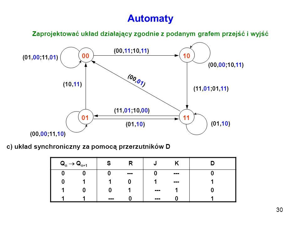 30 Automaty Zaprojektować układ działający zgodnie z podanym grafem przejść i wyjść 0010 0111 (10,11) (11,01;01,11) (11,01;10,00) (00,11;10,11) (01,10