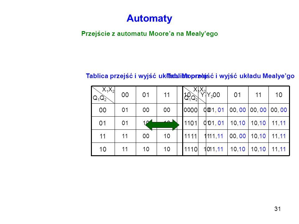 31 Automaty Przejście z automatu Moorea na Mealyego 11 00 10 11 10 11100011 0110 01 00 01 00 Y1Y2Y1Y2 110100 X 1 X 2 Q 1 Q 2 11,11 00, 00 10 10,10 11,