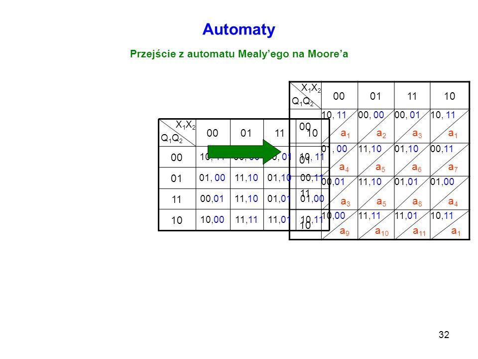 32 Automaty Przejście z automatu Mealyego na Moorea X 1 X 2 Q 1 Q 2 00011110 00 10, 1100, 0000, 0110, 11 01 01, 0011,1001,1000,11 11 00,0111,1001,0101