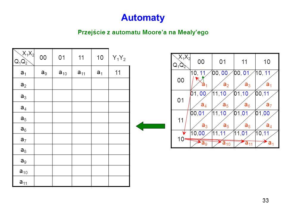 33 Automaty Przejście z automatu Moorea na Mealyego X 1 X 2 Q 1 Q 2 00011110Y1Y2Y1Y2 a1a1 a2a2 a3a3 a4a4 a5a5 a6a6 a7a7 a8a8 a9a9 a 10 a 11 X 1 X 2 Q