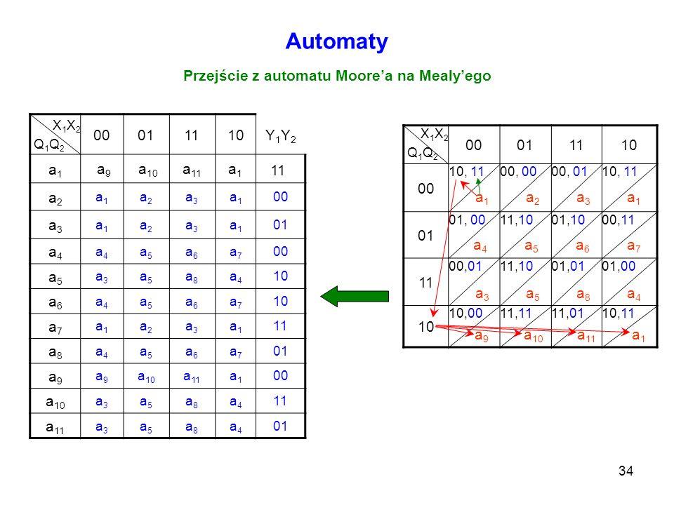 34 Automaty Przejście z automatu Moorea na Mealyego X 1 X 2 Q 1 Q 2 00011110Y1Y2Y1Y2 a1a1 a2a2 a1a1 a2a2 a3a3 a1a1 00 a3a3 a1a1 a2a2 a3a3 a1a1 01 a4a4