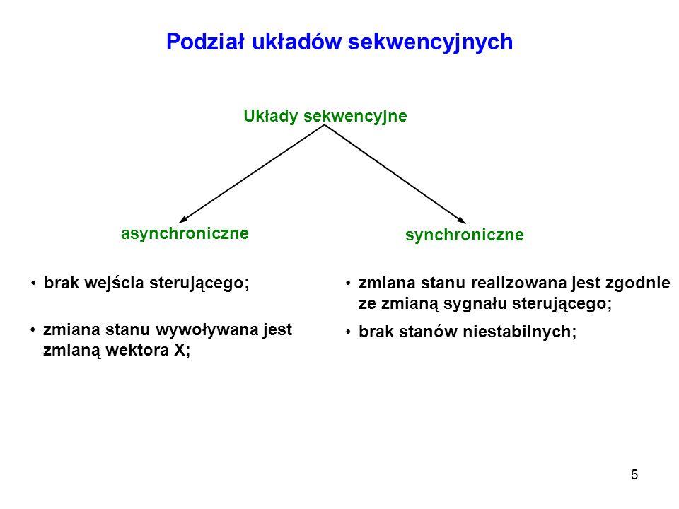 5 Podział układów sekwencyjnych Układy sekwencyjne synchroniczne asynchroniczne brak wejścia sterującego; zmiana stanu wywoływana jest zmianą wektora