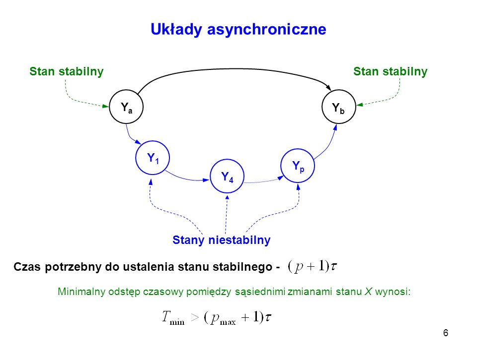 6 Układy asynchroniczne YaYa YbYb Stan stabilny Y1Y1 YpYp Y4Y4 Stany niestabilny Czas potrzebny do ustalenia stanu stabilnego - Minimalny odstęp czaso