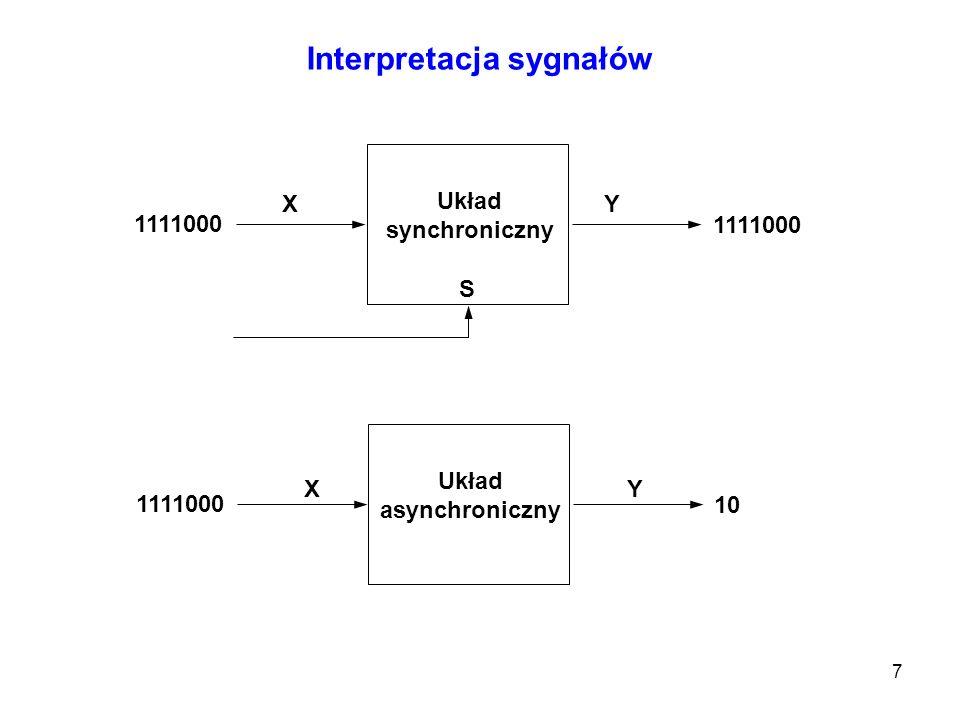 8 Zjawisko wyścigu Wyścigiem w układzie asynchronicznym nazywamy zjawisko polegające na pojawieniu się na wyjściu układu, w momencie przechodzenia układu z jednego stanu stabilnego do drugiego, stanów pośrednich.