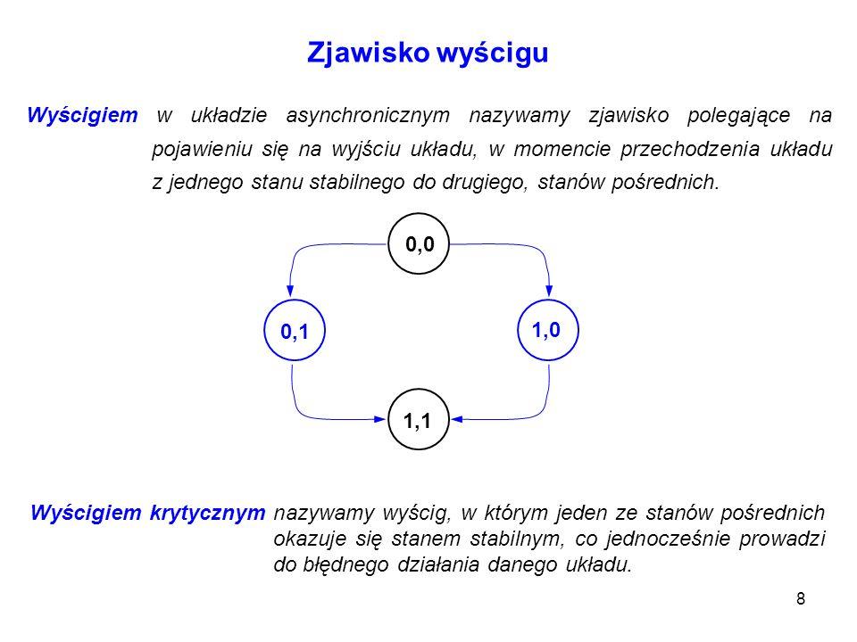 29 Automaty Zaprojektować układ działający zgodnie z podanym grafem przejść i wyjść 0001 1110 (01)(01, 11) (10, 00) (00) (01, 11) (00) (10) (10,00) (11) (11, 01, 10) 00 01 11 10 a) układ asynchroniczny z funktorów logicznych b) układ asynchroniczny za pomocą przerzutników SR c) układ synchroniczny za pomocą przerzutników JK Q n Q n+1 S RJ KD 0 0 1 1 0 1 0 --- 1 0 0 1 --- 0 0 --- 1 --- --- 1 --- 0 01010101