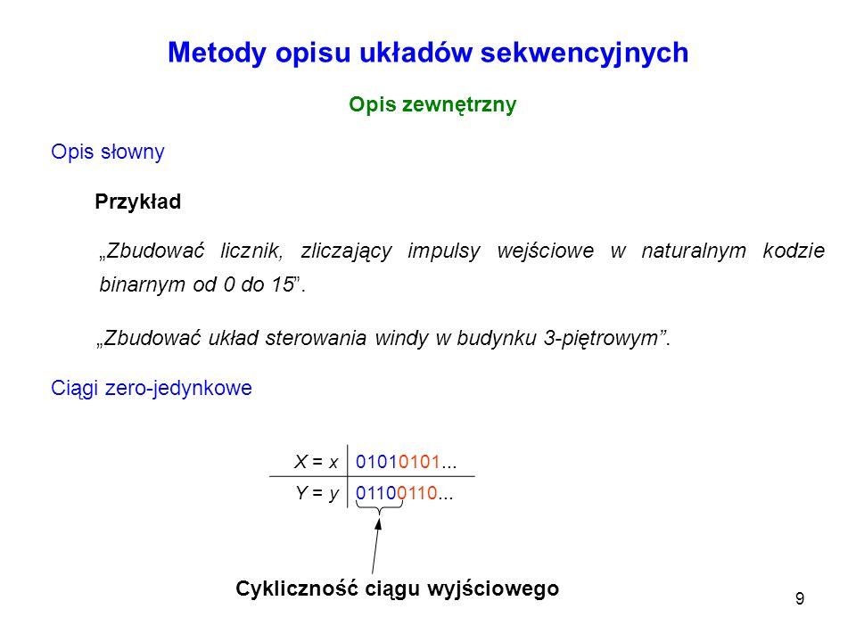 9 Metody opisu układów sekwencyjnych Opis zewnętrzny Opis słowny Zbudować licznik, zliczający impulsy wejściowe w naturalnym kodzie binarnym od 0 do 1