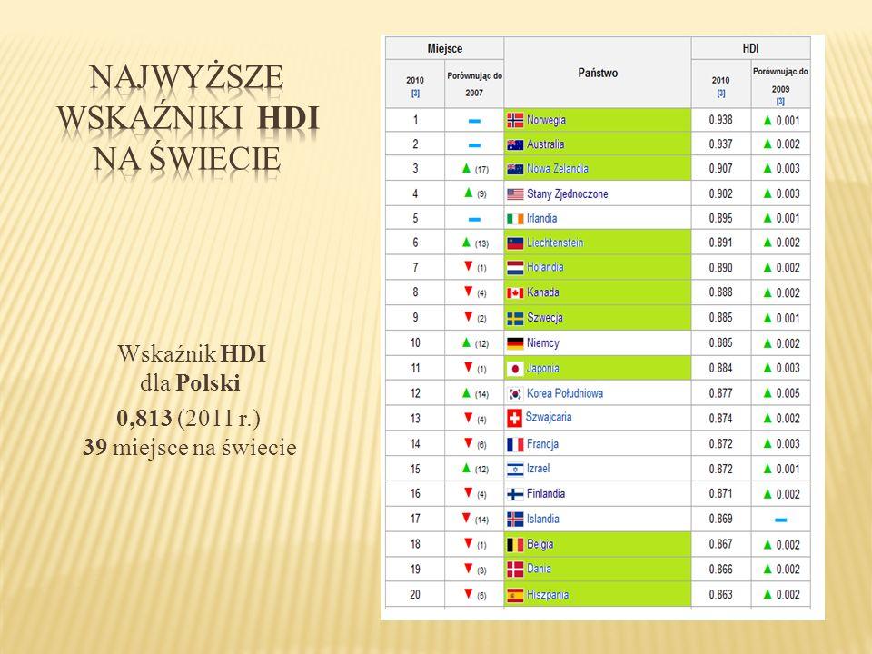 Wskaźnik HDI dla Polski 0,813 (2011 r.) 39 miejsce na świecie