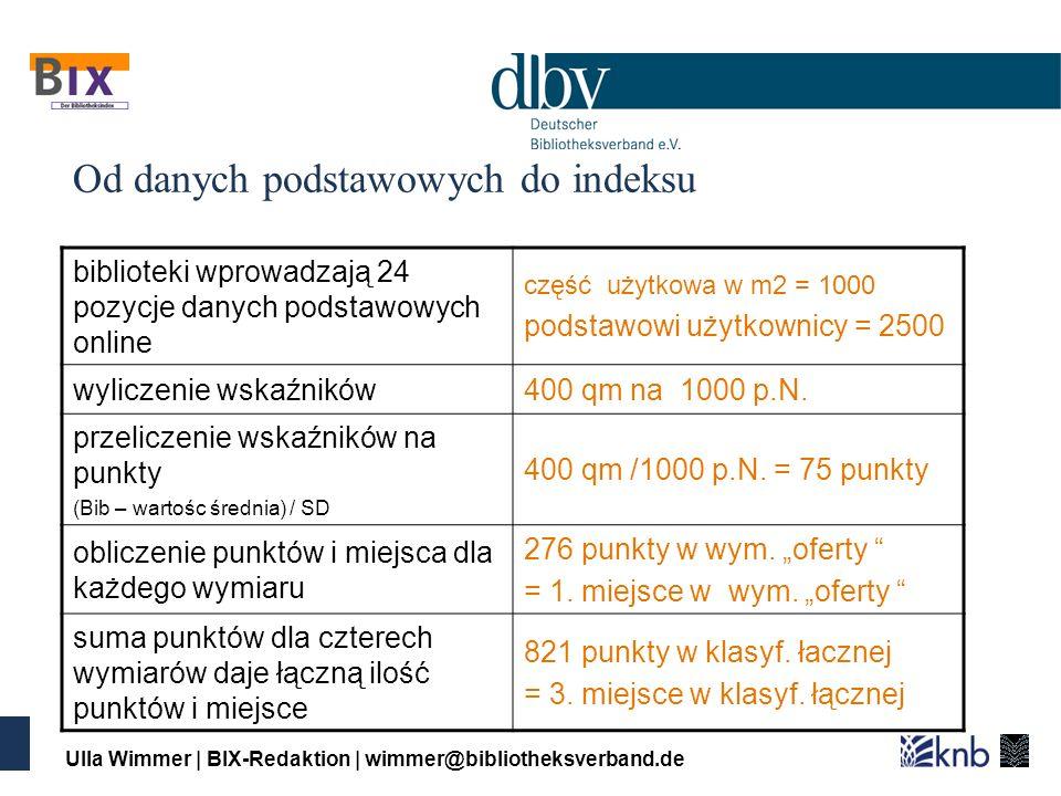 Ulla Wimmer | BIX-Redaktion | wimmer@bibliotheksverband.de Od danych podstawowych do indeksu biblioteki wprowadzają 24 pozycje danych podstawowych online część użytkowa w m2 = 1000 podstawowi użytkownicy = 2500 wyliczenie wskaźników400 qm na 1000 p.N.