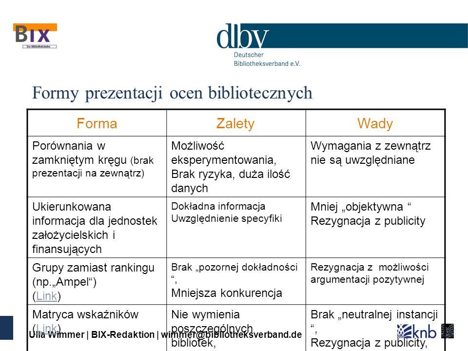 Ulla Wimmer | BIX-Redaktion | wimmer@bibliotheksverband.de Formy prezentacji ocen bibliotecznych FormaZaletyWady Porównania w zamkniętym kręgu (brak prezentacji na zewnątrz) Możliwość eksperymentowania, Brak ryzyka, duża ilość danych Wymagania z zewnątrz nie są uwzględniane Ukierunkowana informacja dla jednostek założycielskich i finansujących Dokładna informacja Uwzględnienie specyfiki Mniej objektywna Rezygnacja z publicity Grupy zamiast rankingu (np.Ampel) (Link)Link Brak pozornej dokładności, Mniejsza konkurencja Rezygnacja z możliwości argumentacji pozytywnej Matryca wskaźników (Link)Link Nie wymienia poszczególnych bibliotek, Szeroka baza danych Brak neutralnej instancji, Rezygnacja z publicity, Brak odniesień regionalnych