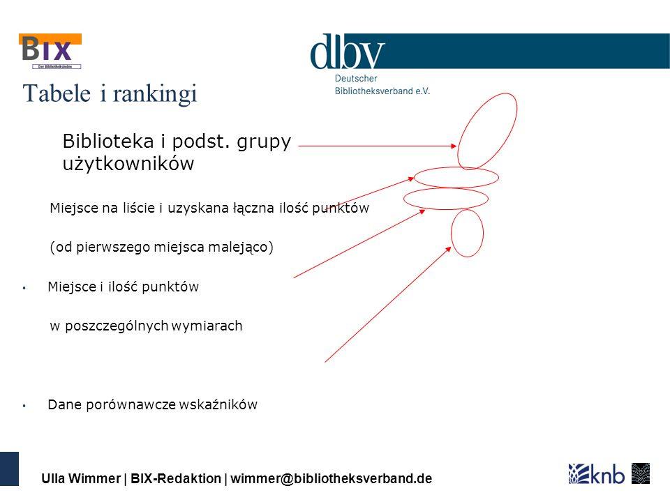 Ulla Wimmer | BIX-Redaktion | wimmer@bibliotheksverband.de Tabele i rankingi Biblioteka i podst.