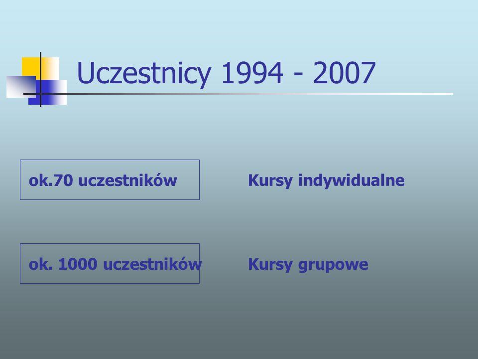 Uczestnicy 1994 - 2007 Kursy indywidualne Kursy grupowe ok.70 uczestników ok. 1000 uczestników