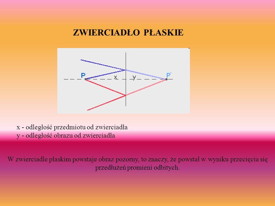 ZWIERCIADŁO PŁASKIE x - odległość przedmiotu od zwierciadła y - odległość obrazu od zwierciadła W zwierciadle płaskim powstaje obraz pozorny, to znacz