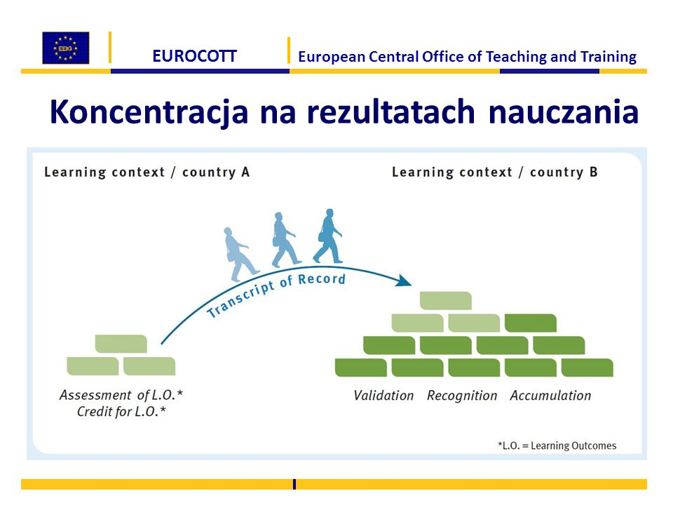 EUROCOTT European Central Office of Teaching and Training Koncentracja na rezultatach nauczania