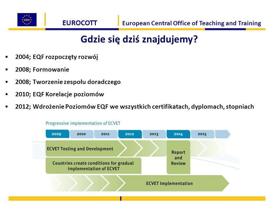 EUROCOTT European Central Office of Teaching and Training Gdzie się dziś znajdujemy? 2004; EQF rozpoczęty rozwój 2008; Formowanie 2008; Tworzenie zesp
