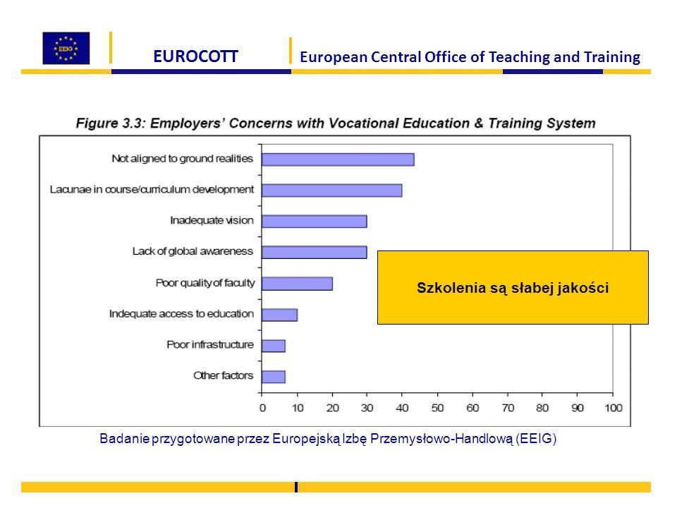 EUROCOTT European Central Office of Teaching and Training Szkolenia są słabej jakości Badanie przygotowane przez Europejską Izbę Przemysłowo-Handlową