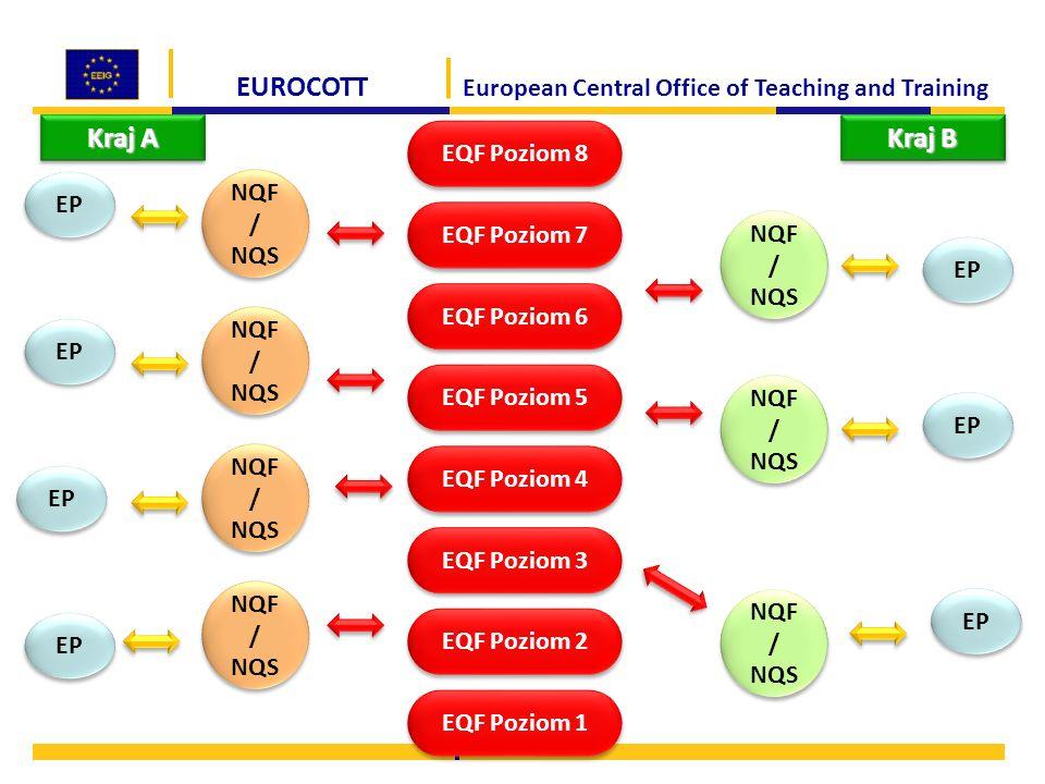 EUROCOTT European Central Office of Teaching and Training EQF Poziom 1 EQF Poziom 2 EQF Poziom 3 EQF Poziom 4 EQF Poziom 5 EQF Poziom 6 EQF Poziom 7 EQF Poziom 8 Kraj A NQF / NQS 9 EP Kraj B