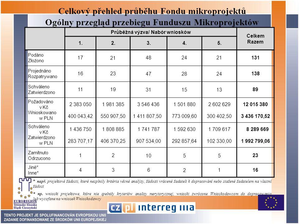 Celkový přehled průběhu Fondu mikroprojektů Ogólny przegląd przebiegu Funduszu Mikroprojektów Průběžná výzva/ Nabór wniosków Celkem Razem 1.2.3.4.5.
