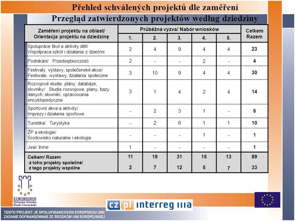 Přehled schválených projektů dle zaměření Przegląd zatwierdzonych projektów według dziedziny Zaměření projektu na oblast/ Orientacja projektu na dziedzinę Průběžná výzva/ Nabór wniosków Celkem Razem 1.2.3.4.5.