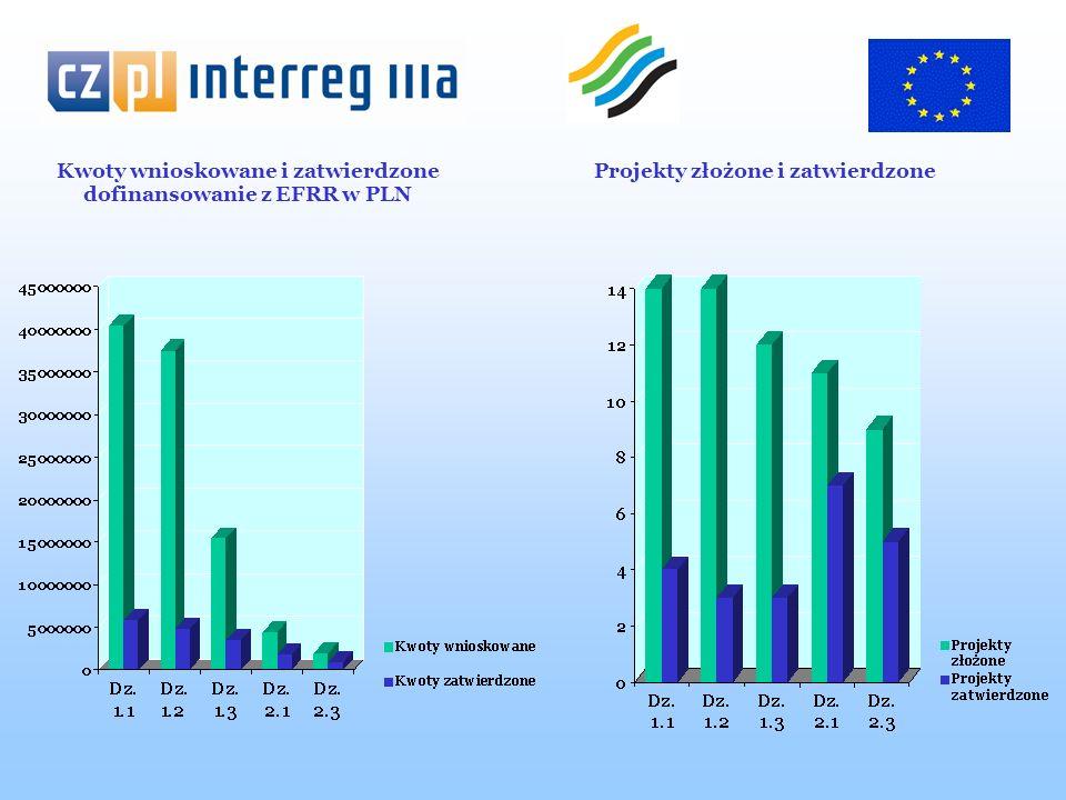Wnioskodawcy Ogółem w 3 naborach wnioski złożyło 32 wnioskodawców, w tym: - Jednostki Samorządu Terytorialnego -19 gmin i powiatów (43 wnioski gł.