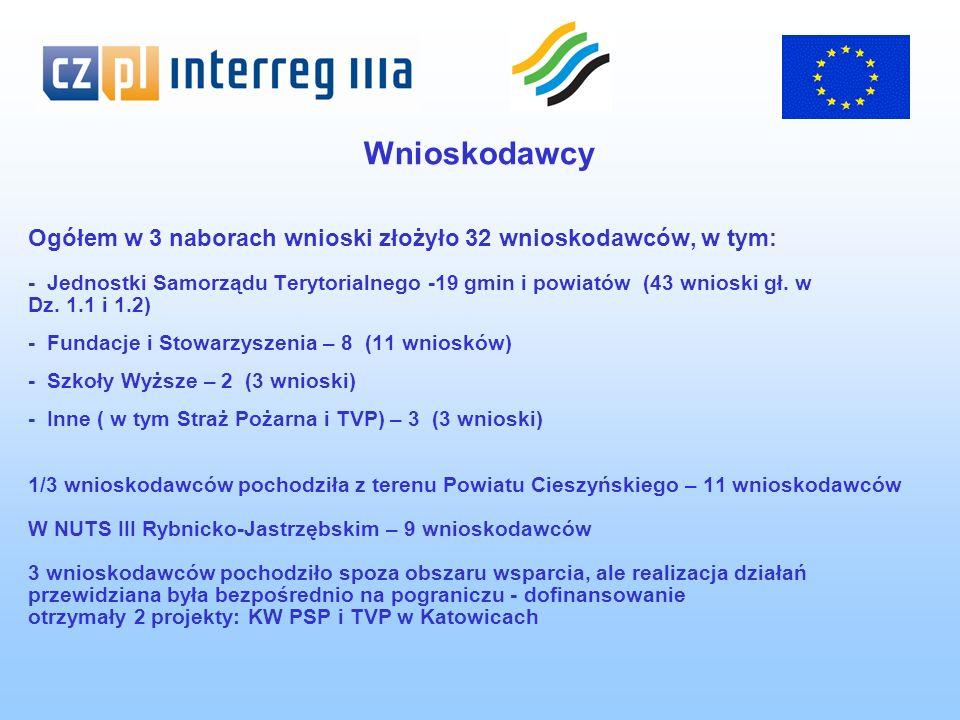 Przykład wspólnego transgranicznego projektu (Priorytet I Dz.