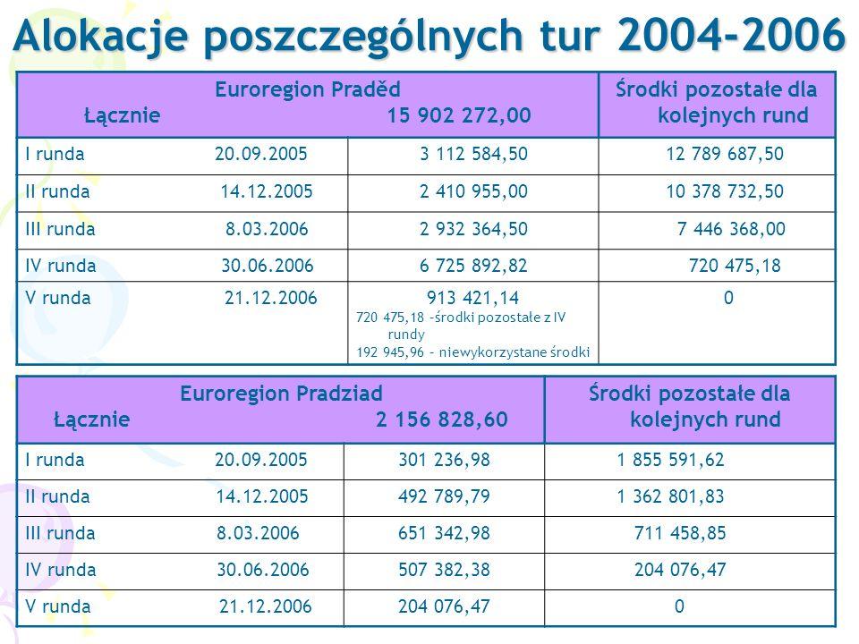 Alokacje poszczególnych tur 2004-2006 Euroregion Praděd Łącznie 15 902 272,00 Środki pozostałe dla kolejnych rund I runda 20.09.20053 112 584,50 12 789 687,50 II runda 14.12.20052 410 955,00 10 378 732,50 III runda 8.03.20062 932 364,50 7 446 368,00 IV runda 30.06.20066 725 892,82 720 475,18 V runda 21.12.2006913 421,14 720 475,18 –środki pozostałe z IV rundy 192 945,96 – niewykorzystane środki 0 Euroregion Pradziad Łącznie 2 156 828,60 Środki pozostałe dla kolejnych rund I runda 20.09.2005301 236,98 1 855 591,62 II runda 14.12.2005492 789,79 1 362 801,83 III runda 8.03.2006651 342,98 711 458,85 IV runda 30.06.2006507 382,38 204 076,47 V runda 21.12.2006204 076,47 0