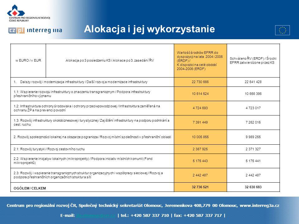 Centrum pro regionální rozvoj ČR, Společný technický sekretariát Olomouc, Jeremenkova 40B,779 00 Olomouc, www.interreg3a.cz E-mail: jts.olomouc@crr.cz | tel.: +420 587 337 710 | fax: +420 587 337 717 |jts.olomouc@crr.cz Alokacja i jej wykorzystanie w EURO / v EURAlokacja po 3 posiedzeniu KS / Alokace po 3.