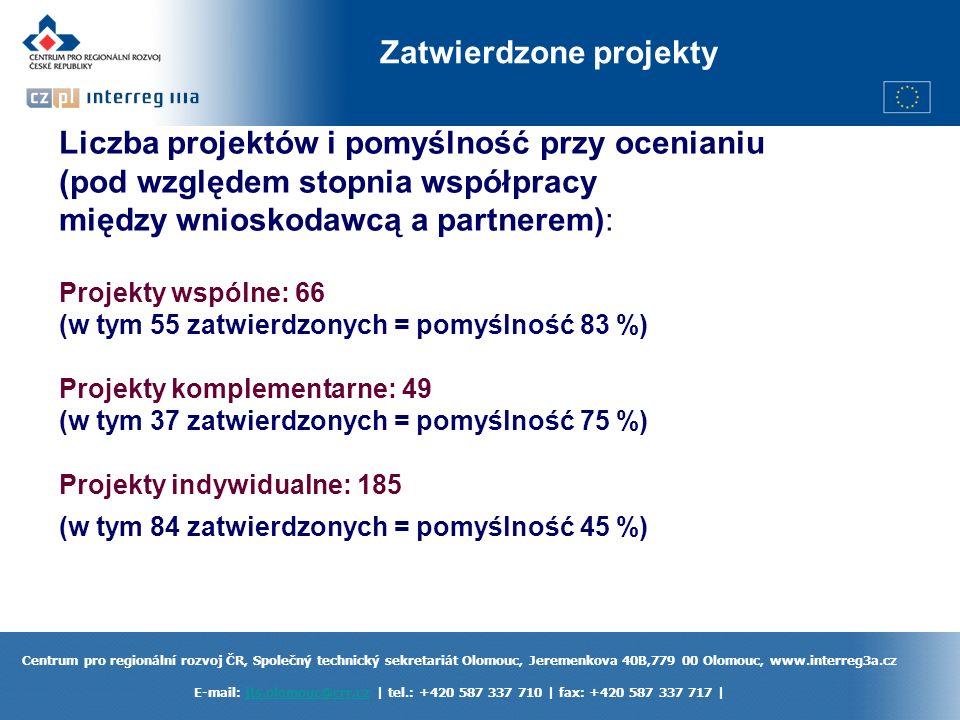 Centrum pro regionální rozvoj ČR, Společný technický sekretariát Olomouc, Jeremenkova 40B,779 00 Olomouc, www.interreg3a.cz E-mail: jts.olomouc@crr.cz | tel.: +420 587 337 710 | fax: +420 587 337 717 |jts.olomouc@crr.cz Zatwierdzone projekty Liczba projektów i pomyślność przy ocenianiu (pod względem stopnia współpracy między wnioskodawcą a partnerem): Projekty wspólne: 66 (w tym 55 zatwierdzonych = pomyślność 83 %) Projekty komplementarne: 49 (w tym 37 zatwierdzonych = pomyślność 75 %) Projekty indywidualne: 185 (w tym 84 zatwierdzonych = pomyślność 45 %)